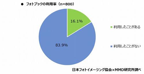 フォトブックの利用率